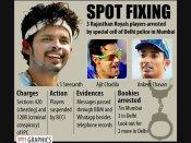 IPL Spot Fixing: વધુ 6 ક્રિકેટરોની સંડોવણી, આજે થશે ખુલાસો