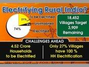 શું ગ્રામીણ ભારતમાં મોદી સરકાર વીજળી પહોંચાડી શકી છે? જાણો