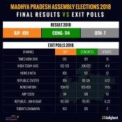Final Results બાદ જોઈએ મધ્ય પ્રદેશમાં કેટલા સફળ રહ્યા Exit Polls