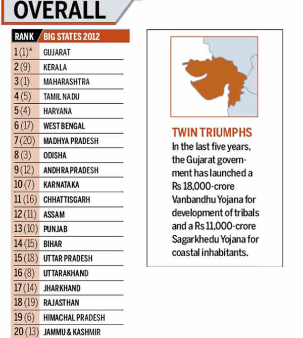 Gujarat Best Big State In State Of The States Award