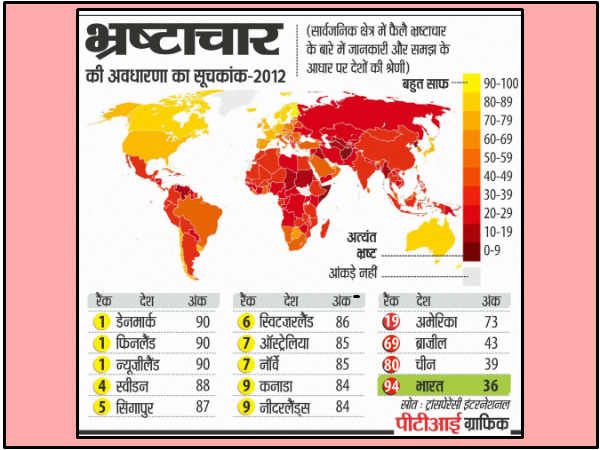 India Ranked 94 Th Out Of 176 Countries In Corruption
