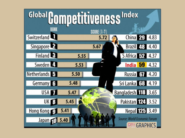India Ranked 59 In Global Competitiveness