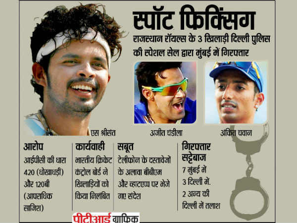 Exposed How Cricketers Spot Fixed Ipl