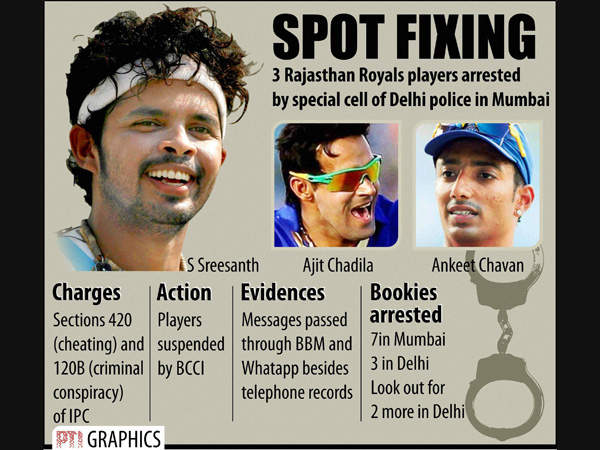 Ipl Spot Fixing 6 Players Likely Arrested Delhi Police