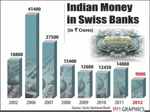 Indians Are Now Less Interested Swiss Bank