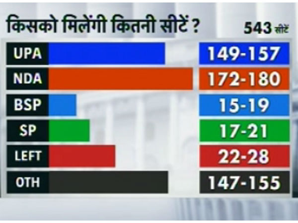 Election Held Today Nda Will Be Biggest Alliance Survey