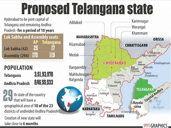 Do You Know Important Facts Related To Telangana