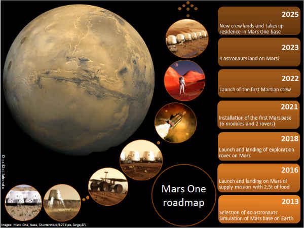 One Lakh People Apply For One Way Trip To Mars