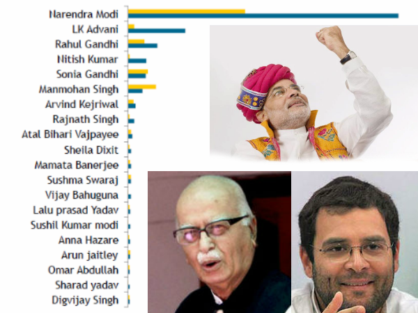 Narendra Modi Continues To Be Most Mentioned On Social Media