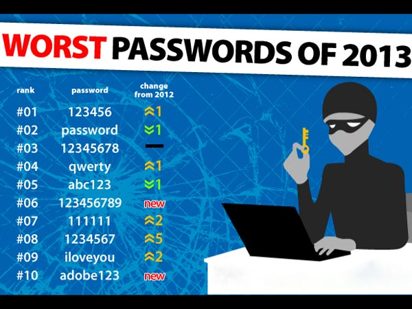 Worst Passwords 2013 Dont Keep Such 25 Kind Password