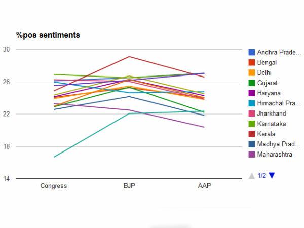 Twitris Analysis Positive Sentiments For Bjp Lok Sabha Election