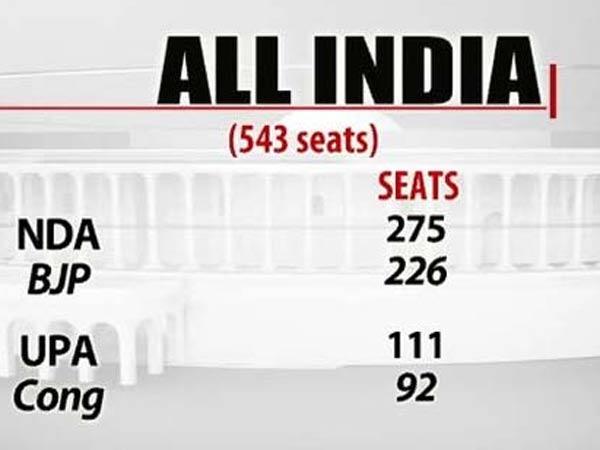 Ndtv Opinion Poll Bjp Allies Cross 272 Mark Lse