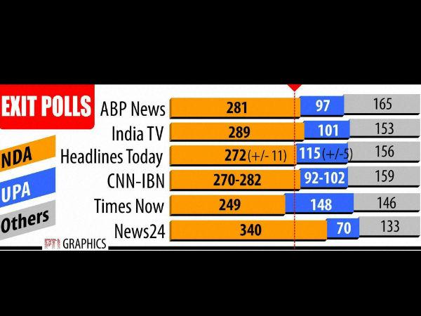 Exit Polls Lok Sabha Election State Vise Seat Lse