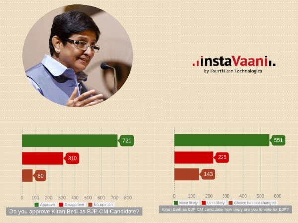 Instavani Poll 66 Per Cent Favours Bjp Delhi Elections