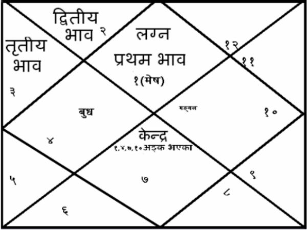 Astrology Astro Kaalsarp Yoga