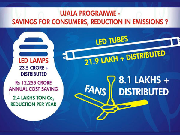 Ujala Promoting Use Of Energy Efficient Products