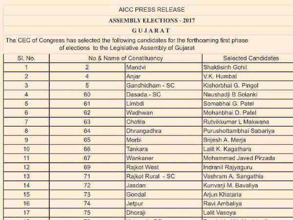 Gujarat Assembly Elections 2017 Gujarat Congress 77 Candidates