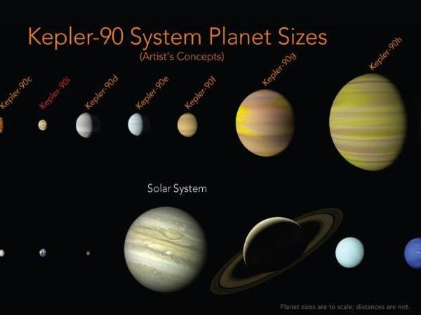 Nasa Finds Another Solar System With Eight Planets