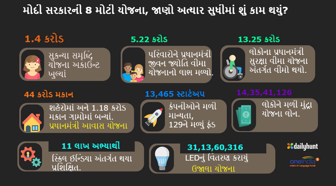 Successful Schemes Narendra Modi Govt
