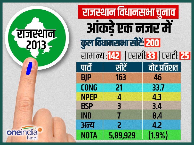 rajasthan election