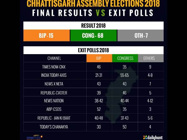 Chhattisgarh Election Results 2018 Exit Polls Vs Final Resul