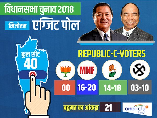 Mizoram Election Results 2018 Here Is How Exit Polls Proven