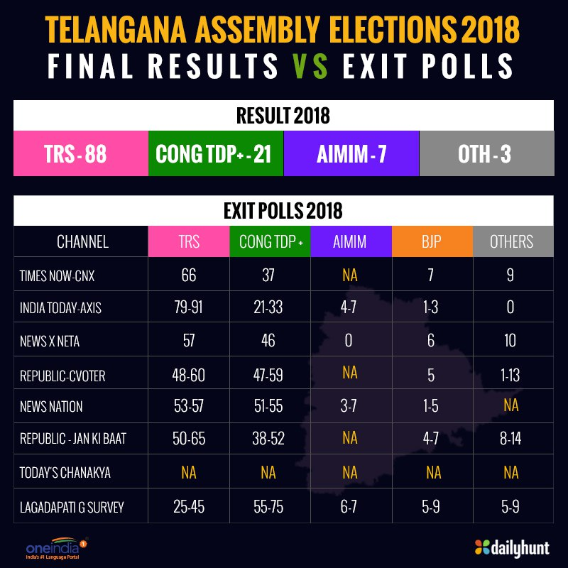 Telangana Assembly Election 2018 Exit Polls Vs Finals Results