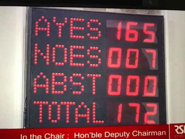 Rajya Sabha Passes The Constitution Bill 2019 With 165 Aye