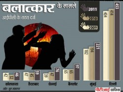 Rapes Decreases In Films But Increase In Real Life