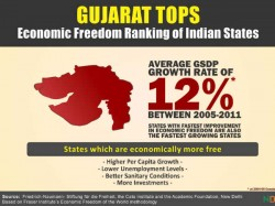 Gujarat Keeps Top Rank Economic Freedom Widens Lead Over Tamil Nadu