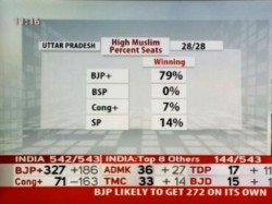 Photo Myth Exploded Bjp Wins In Muslim Christian Dominated Seats Lse