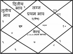 Astrology Astro Kaalsarp Yoga
