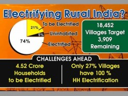Electrification Rural India