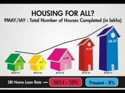 Housing For All By