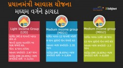 Pm Modi S Ambitious Housing All Vision What Has Been Done So Far