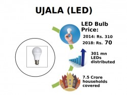 Gst Effect Led Bulbs Become Cheaper