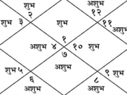 To Interpret Kundli Or Horoscope First All Check Whether Inputs