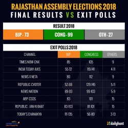 Rajasthan Assembly Elections 2018 Final Results Vs Exit Pol