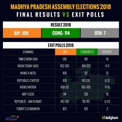 Madhya Pradesh Assembly Elections 2018 Final Results Vs Exi
